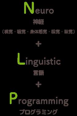 Neuro(神経)+Linguistic(言語)+Programming(プログラミング)