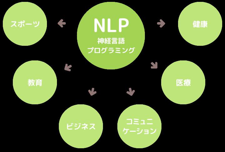 NLP(神経言語プログラミング)→スポーツ・健康・教育・医療・ビジネス・コミュニケーション